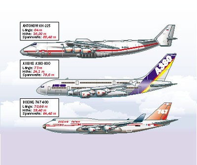 Compare the Size of the Airbus A380 800 with the Antonov An-225 and Boeing 747 400